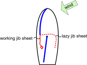 position of sails and lines before a tack