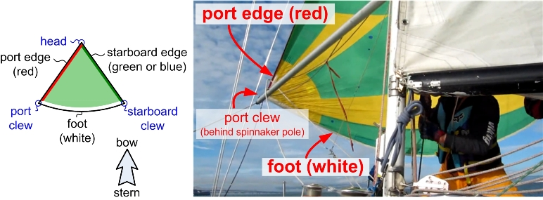 colored edges on a spinnaker
