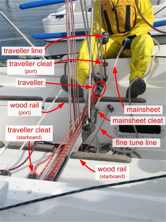 mainsheet trimmer