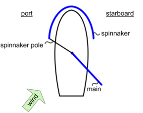 position of sails before a jibe