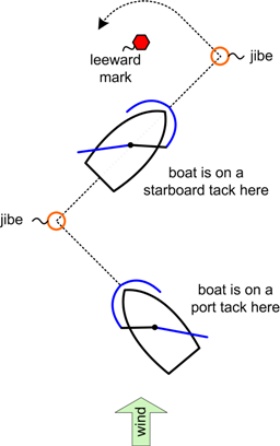 Basics - Difference between starboard and port ...