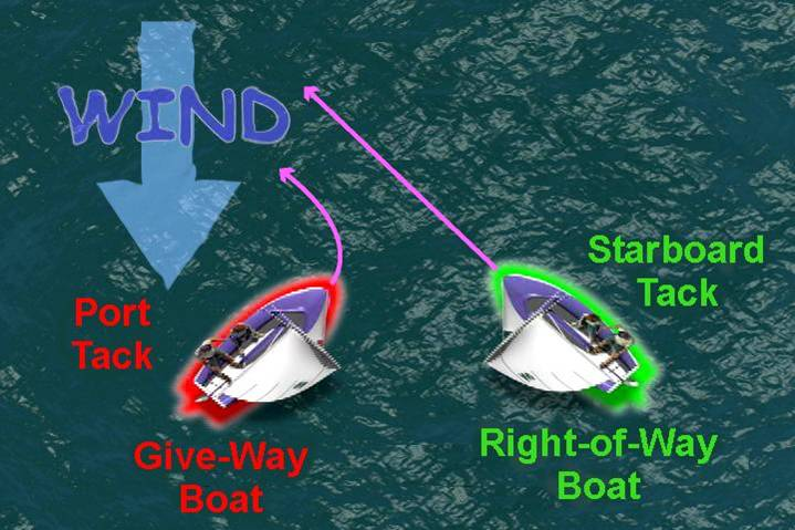 starboard tack has right-of-way